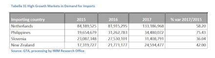 Länder, die 2017 das höchste Wachstum bei den Einfuhren von Naturstein erzielten.