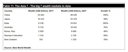 Quelle: New World Wealth.