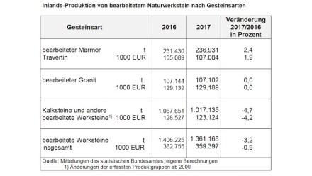 Natursteinverbrauch in Deutschland