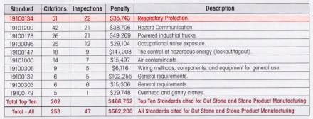 "Table from the newsletter ""The Cutting Edge""."