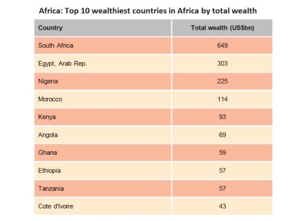 Source: New World Wealth