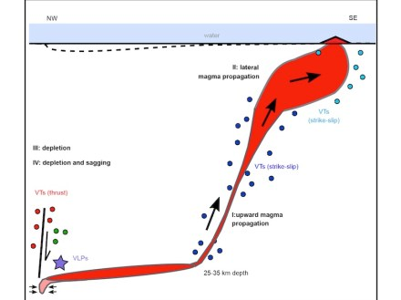 Sketch of the deep magma reservoir and magma upward path to form the new submarine volcano. Different types of seismic and surface deformation accompanied the 4 four indentitied phases of the unrest. Source: Cesca et al. 2020, Nature Geoscience.