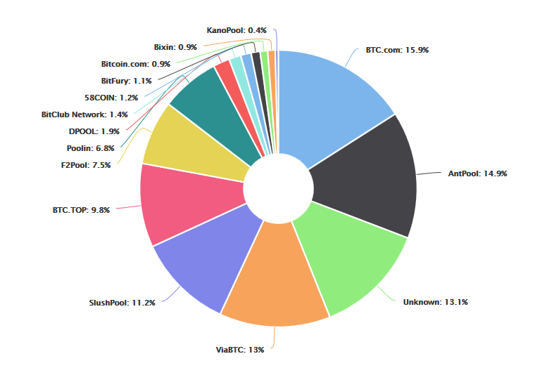 BTC Hashrate Verteilung