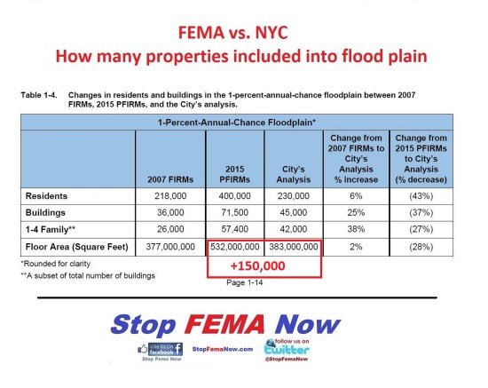 FEMA vs NYC additional properties in a flood zone LARGE