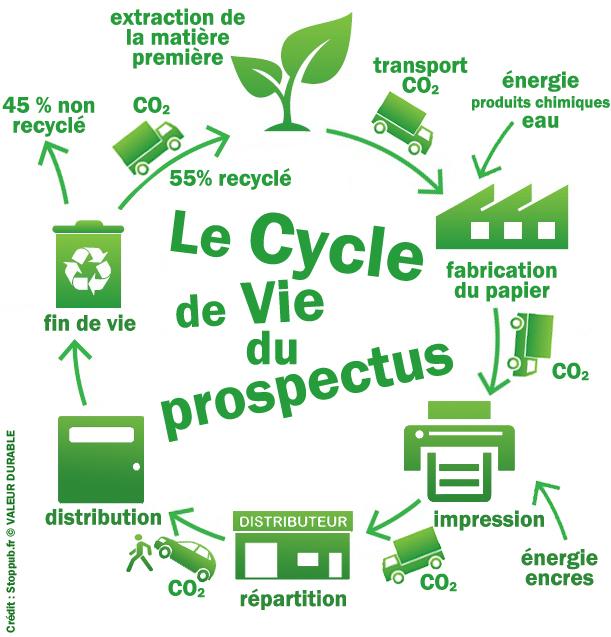 cycle de vie du prospectus
