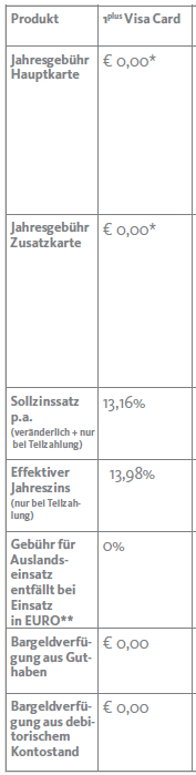 Santander 1Plus VISA Kreditkarte Auszug Preis-/ Leistungsverzeichnis, Stand 18.06.2016