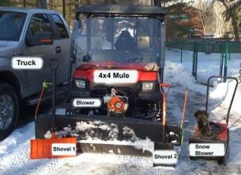 Tiered Snow tools