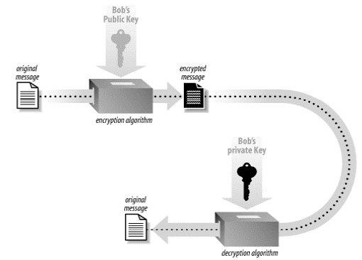 Criptarea Datelor Asimetric