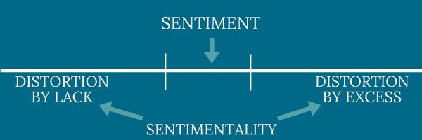 Sentimentality = distortion of sentiment