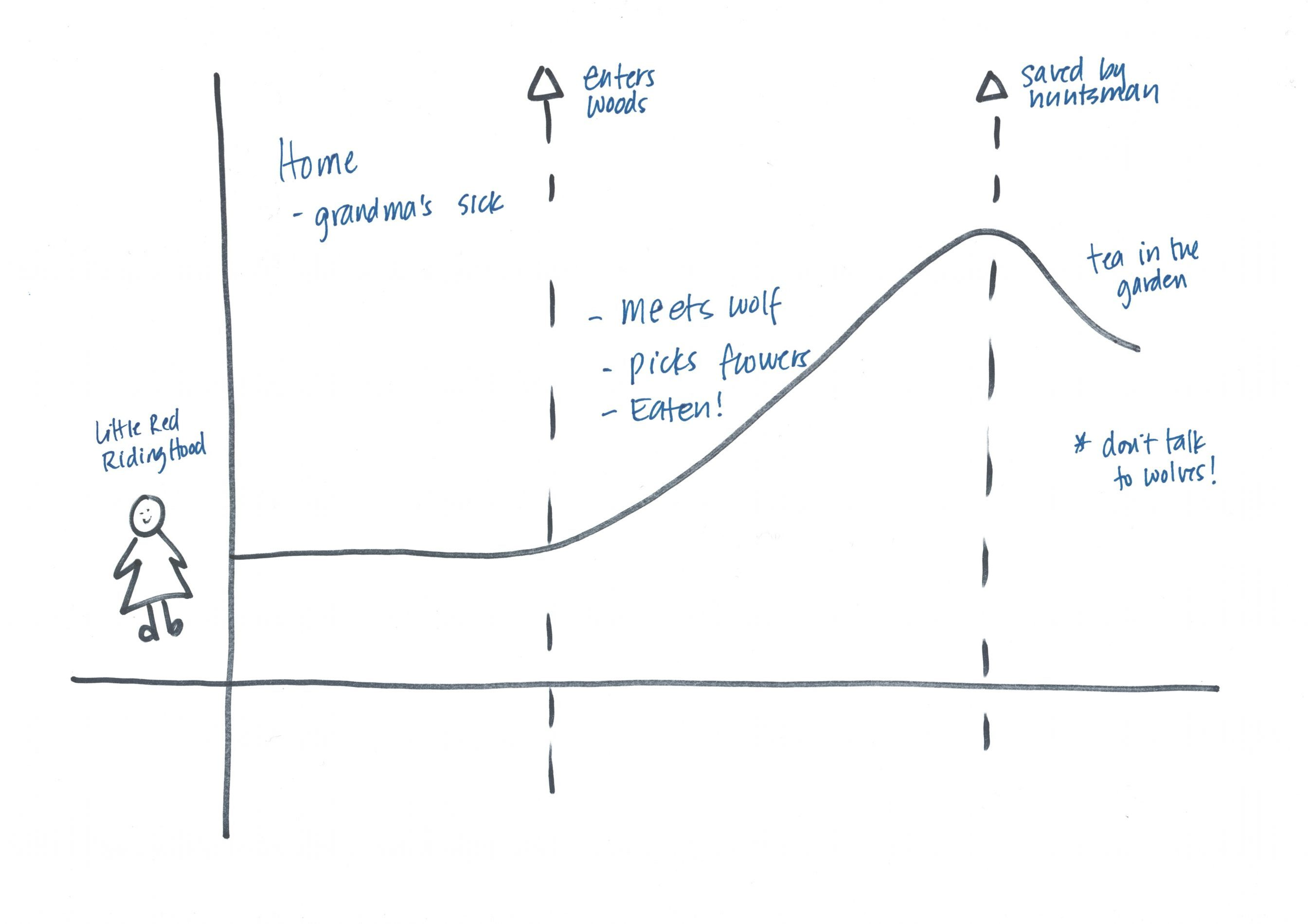 The Story Diagram At The Core Of The Storycraft Method