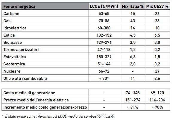 Tabella Piccolo 1