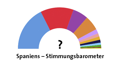 Neu Stimmungsbarometer