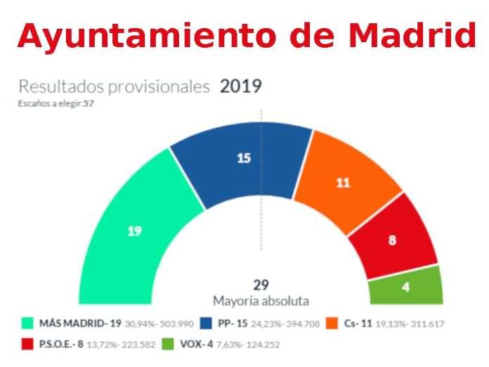Wahlen 2019 Madrid