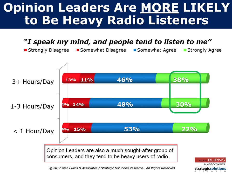 Opinion leaders are more likely to be heavy radio listeners