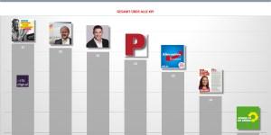 Facebook Politiker Ranking Siegen-Wittgenstein Bundestagswahl 2017