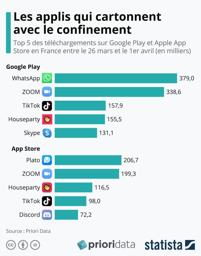 applications mobiles succès confinement covid 2020