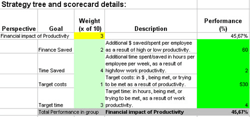 Personal And Team Productivity KPIs Packed In Excel Scorecard