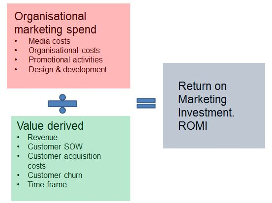 How to calculate a Return on Marketing Investment