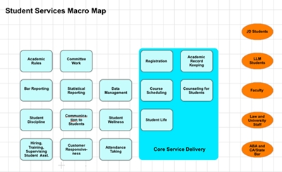 Student Services Macro Map