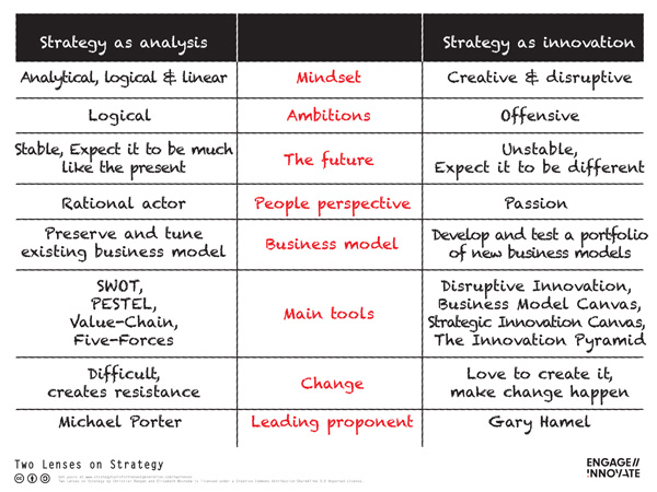 Two Lenses on Strategy