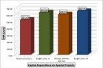 Capital Expenditure on Special Projects | Data: Goi Graphic: StratPost