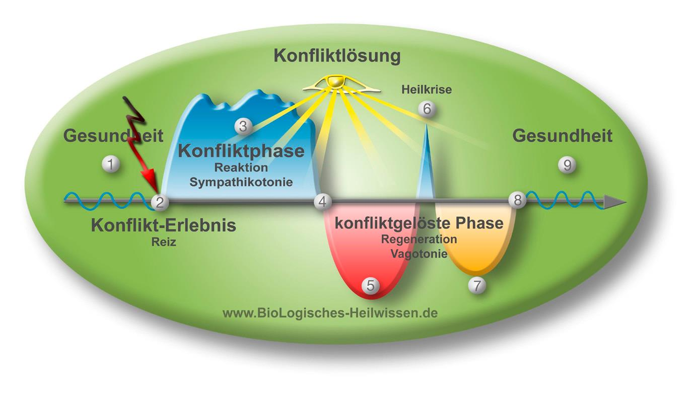 Biologisches Heilwissen