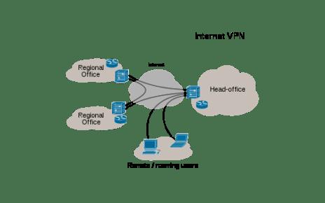 Rete VPN - streamingindiretta