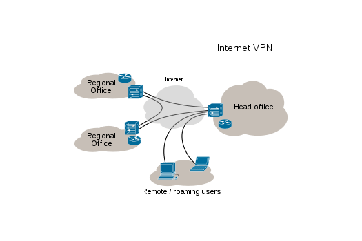 Rete VPN - streamingindiretta