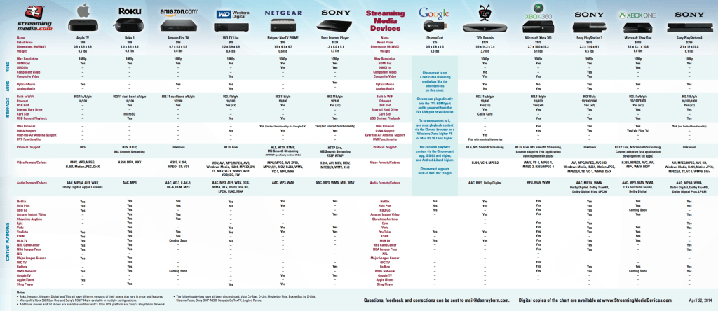 New Chart Lets You Compare Todays Streaming Media Boxes