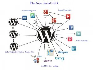 new social seo 300x225 SEO: New Rules For 2014