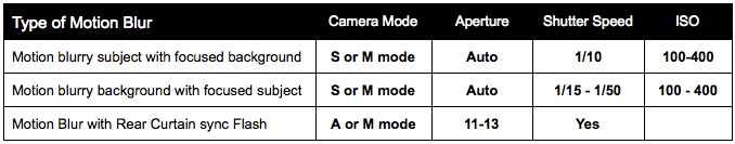 Motion blur reference table