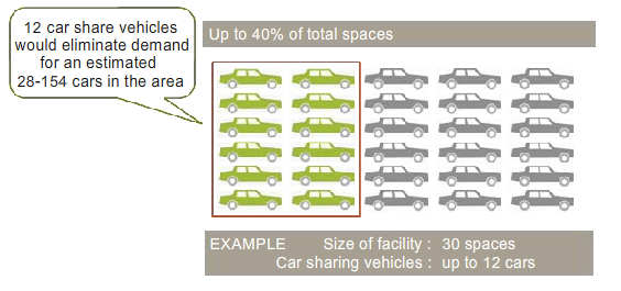 If New York follows the national model, car-sharing could take huge numbers of vehicles out of the lots and off the street. Image: DCP.