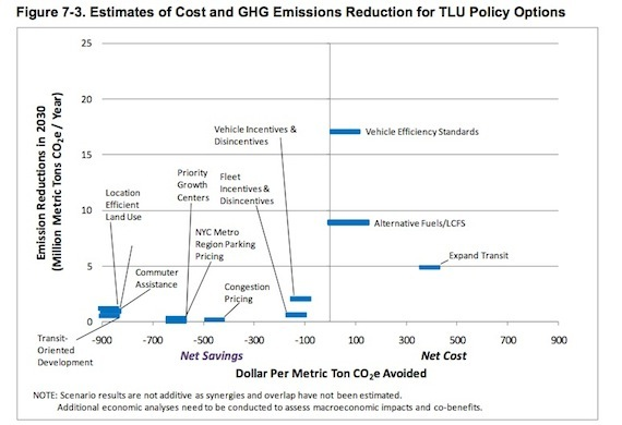 The biggest greenhouse gas emissions reductions come from changes to how cars are fueled. Smart growth policies offer the state big cost-savings.