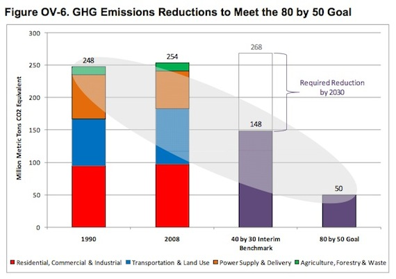 The Paterson plan calls for enormous reductions in greenhouse gas emissions. That'll require a total transformation of our transportation and land use systems, represented in blue on the graph..