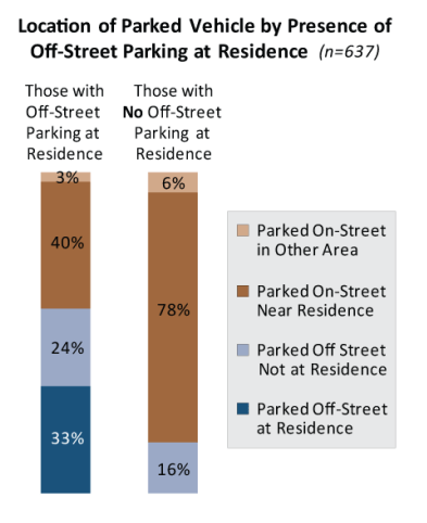 Most inner ring car owners with off-street parking at home don't use those spaces. Image: DCP