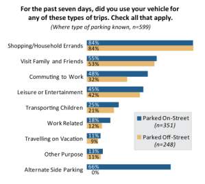 When it comes to driving behavior, DCP does not distinguish between at-home parkers and those whose off-street spaces are away from home. Image: DCP