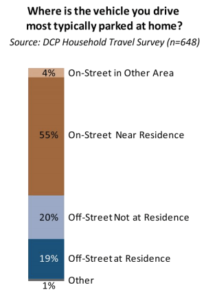 """A majority of car owners in """"inner ring"""" neighborhoods park for free on the street. Image: DCP"""