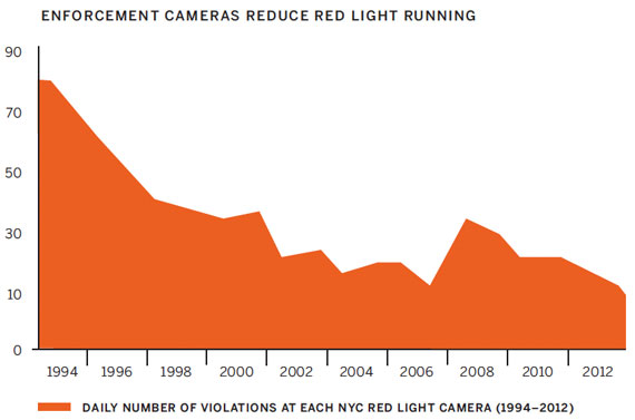 The incidence of red light running has declined where NYC has installed enforcement cameras. The spike in 2008 was due to the addition of 50 new red light cams. Graphic: NYC Mayor's Office
