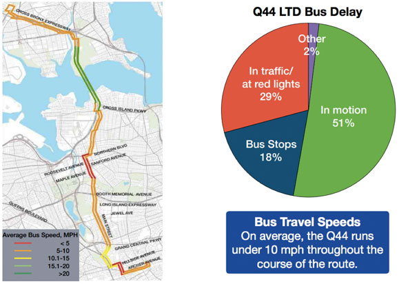 bus lane foes lancman and simanowitz car dependence is a fact of