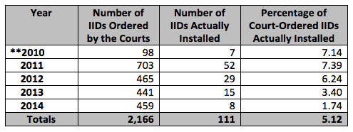 Ignition interlock use in NYC, including data from August 15 through December 2010. Image via state comptroller's office