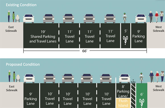 A rendering from DOT's November proposal for a protected bike lane on Sixth Avenue. The plan now includes raised pedestrian medians. Image: NYC DOT