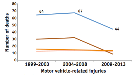 The blue line represents the total number of children killed by motorists. The brown, orange and peach lines line represent non-Hispanic black, non-Hispanic white, and Hispanic victims, respectively. Graph: DOH