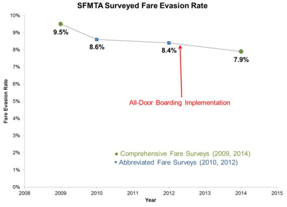 "Fare evasion declined in San Franciscio between 2009 and 2014. The city implemented ""proof of payment"" in 2012. Image: SFMTA"