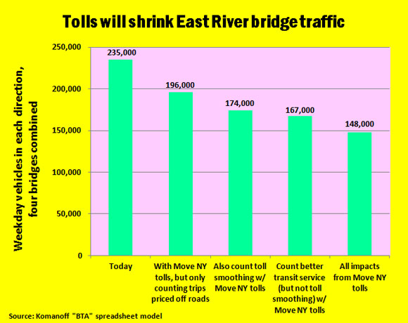 Tolls-will-shrink-East-River-bridge-traffic-_-better-heading-_10-Aug-2016
