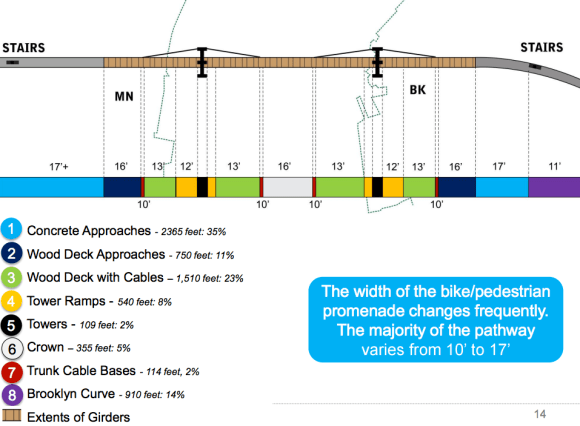 Widths vary significantly on the various portions of the shared pedestrian-bicycle path. Image: DOT