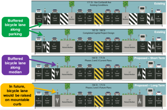 DOT plans to realign nine blocks of the Grand Concourse service road bike lanes along the medians, then cast them in concrete at an undetermined time in the future. Image: DOT