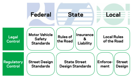 "NYC DOT officials are concerned that state regulators could put ""driverless cars"" on NYC with streets without the city at the table. Image: DOT"