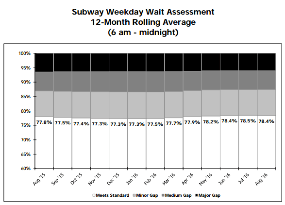 "The MTA uses ""wait assessment"" as its primary metric for system performance, but TransitCenter says ""eexcess journey"" is more precise and easier to understand. Image: MTA"