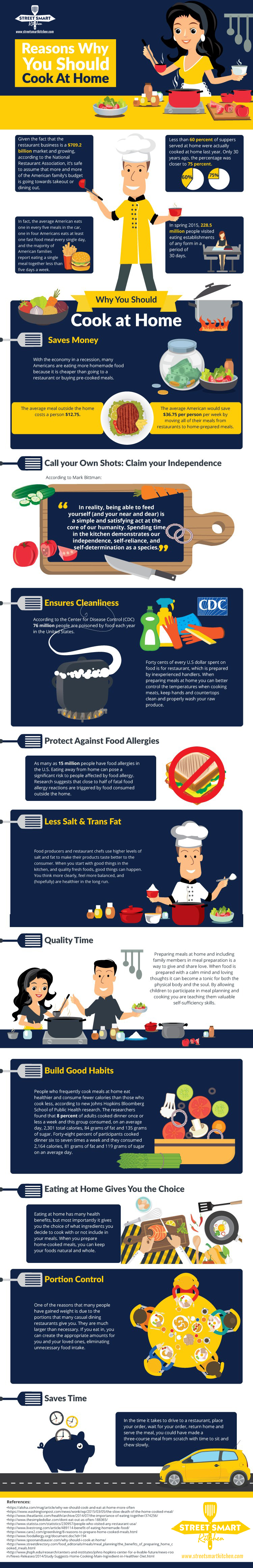 If you are not cooking at home, you know you should. Please allow us to reinforce the important reasons why you should cook at home in this infographic. It's what we believe in and if you do too, share this with a friend who you think will benefit from it.
