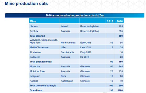 Zinc Mine Production Cuts